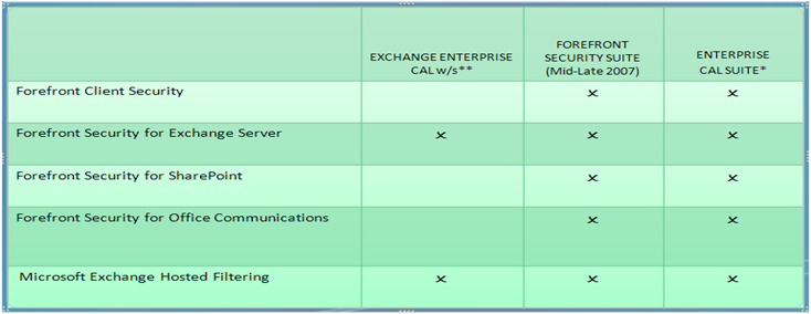exchange server 2007 enterprise edition
