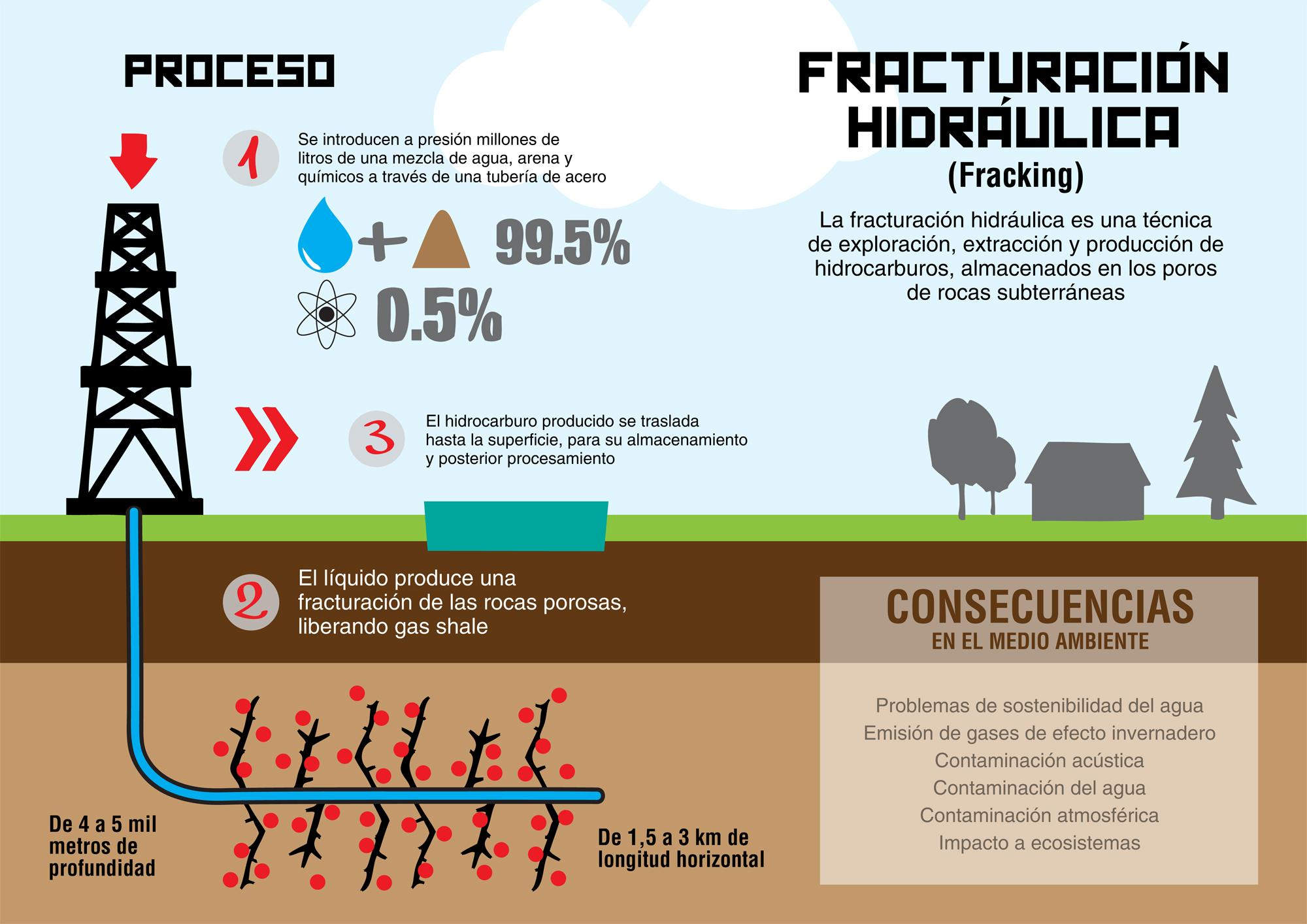 La prohibición del fracking podría tener un efecto dominó en la subida de la gasolina. Fracking